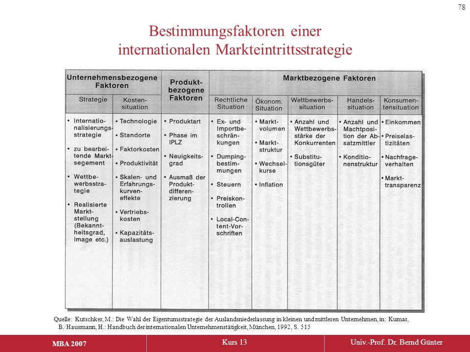 MBA 2006Kurs 13Univ.-Prof. Dr. Bernd Günter MBA 2007 Bestimmungsfaktoren einer internationalen Markteintrittsstrategie Quelle: Kutschker, M.: Die Wahl