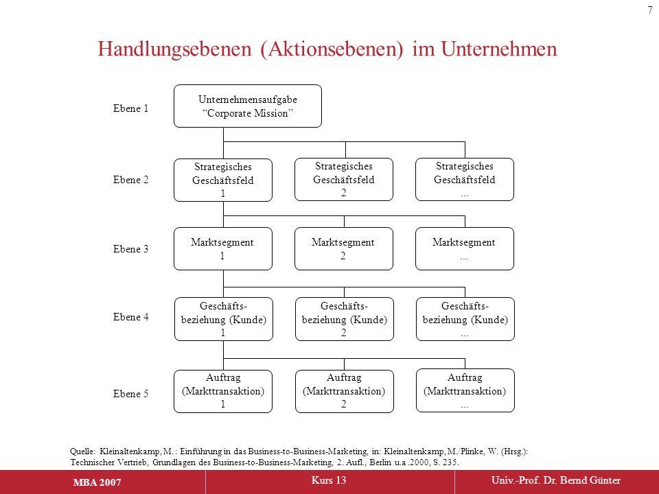 MBA 2006Kurs 13Univ.-Prof. Dr. Bernd Günter MBA 2007 Handlungsebenen (Aktionsebenen) im Unternehmen Quelle: Kleinaltenkamp, M. : Einführung in das Bus