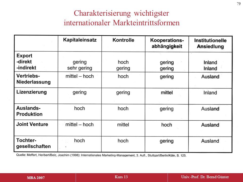 MBA 2006Kurs 13Univ.-Prof. Dr. Bernd Günter MBA 2007 Charakterisierung wichtigster internationaler Markteintrittsformen 79