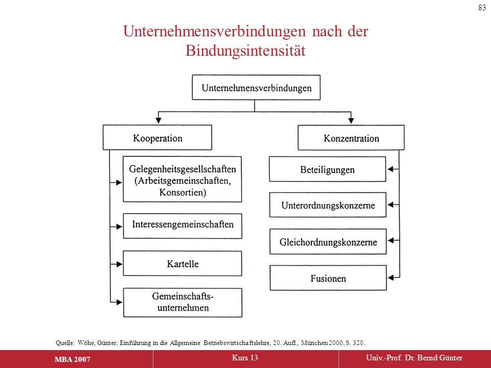 MBA 2006Kurs 13Univ.-Prof. Dr. Bernd Günter MBA 2007 Unternehmensverbindungen nach der Bindungsintensität Quelle: Wöhe, Günter: Einführung in die Allg