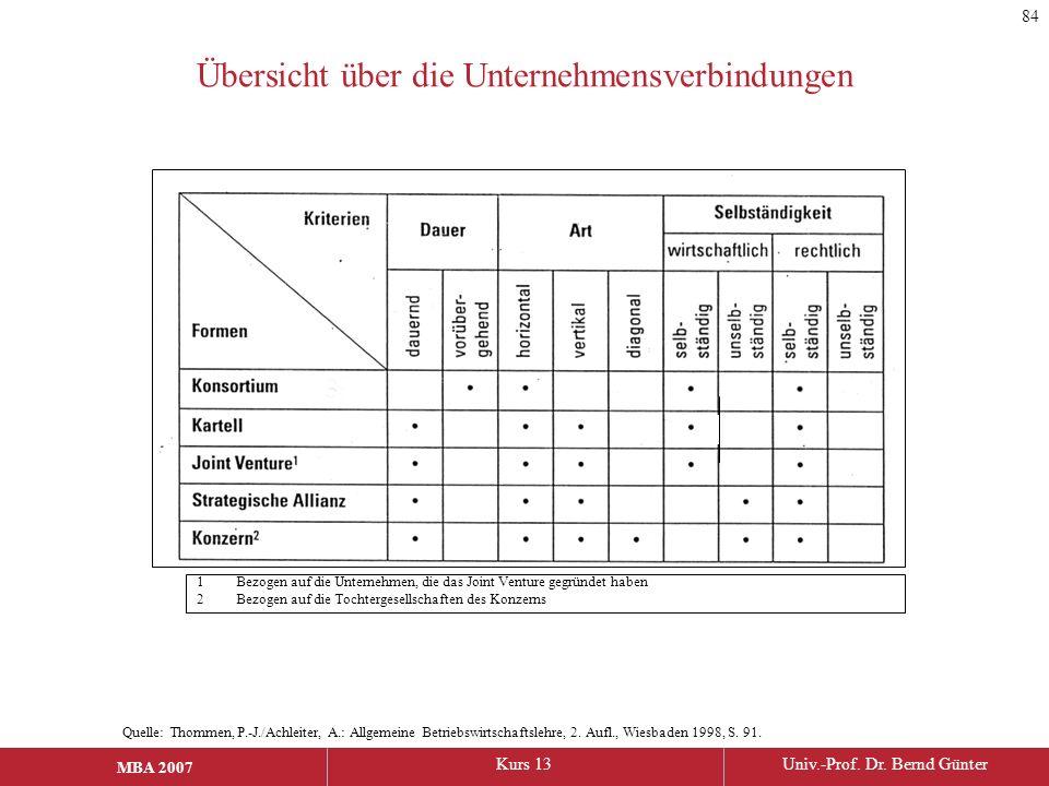 MBA 2006Kurs 13Univ.-Prof. Dr. Bernd Günter MBA 2007 Übersicht über die Unternehmensverbindungen Quelle: Thommen, P.-J./Achleiter, A.: Allgemeine Betr