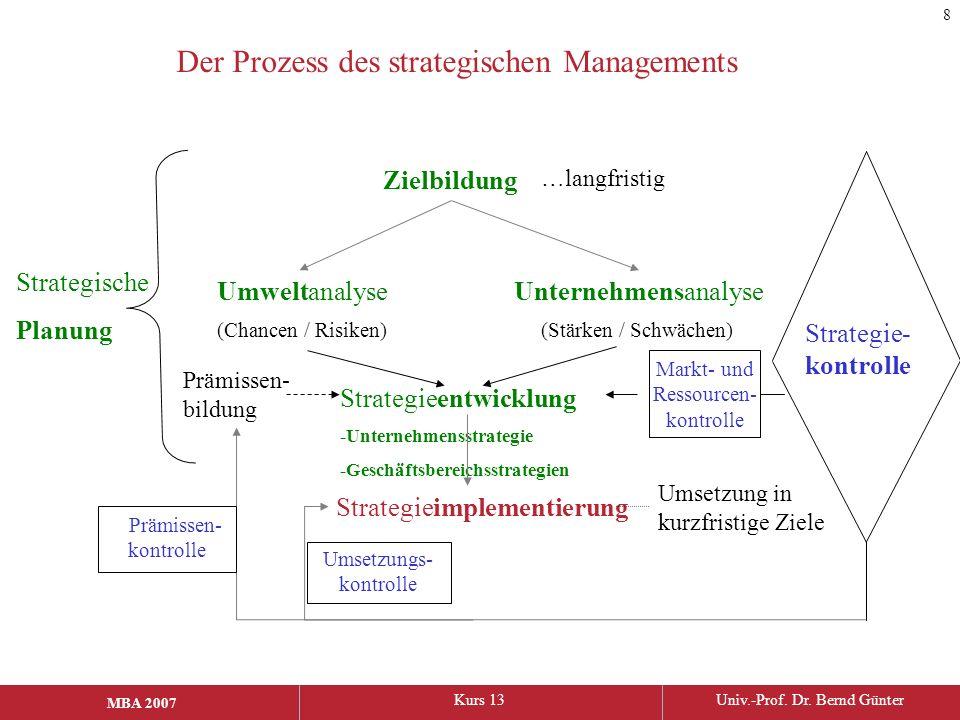 MBA 2006Kurs 13Univ.-Prof. Dr. Bernd Günter MBA 2007 Der Prozess des strategischen Managements Zielbildung UmweltanalyseUnternehmensanalyse Strategiee