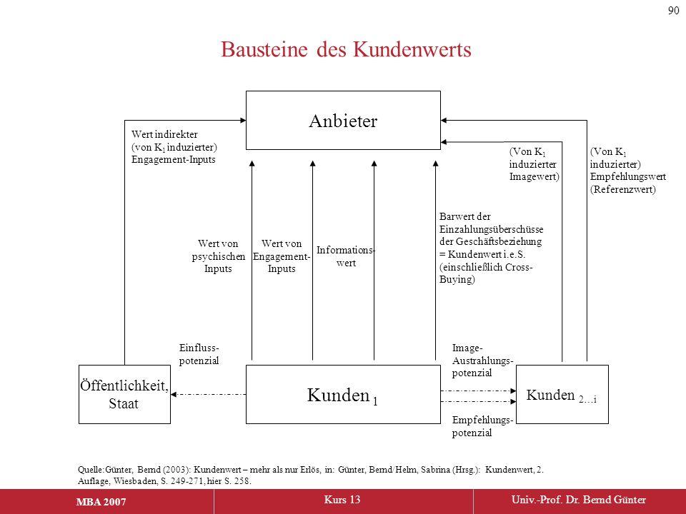 MBA 2006Kurs 13Univ.-Prof. Dr. Bernd Günter MBA 2007 Bausteine des Kundenwerts Anbieter Kunden 1 Kunden 2…i Öffentlichkeit, Staat Wert indirekter (von