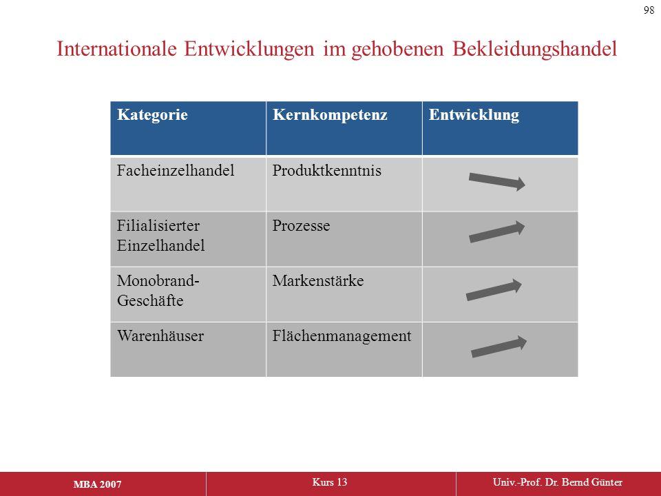 MBA 2006Kurs 13Univ.-Prof. Dr. Bernd Günter MBA 2007 Internationale Entwicklungen im gehobenen Bekleidungshandel 98 KategorieKernkompetenzEntwicklung