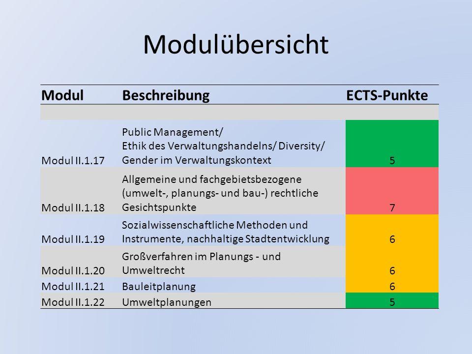 Modulübersicht ModulBeschreibungECTS-Punkte Modul II.1.17 Public Management/ Ethik des Verwaltungshandelns/ Diversity/ Gender im Verwaltungskontext5 M