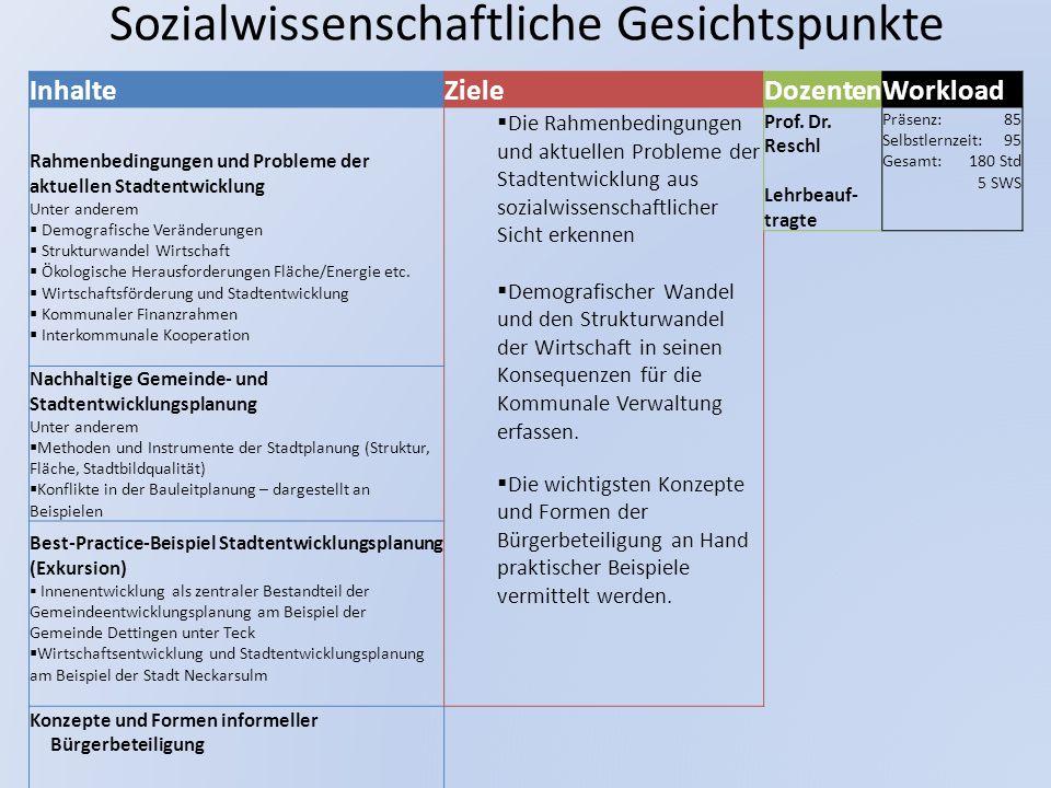 Sozialwissenschaftliche Gesichtspunkte InhalteZieleDozentenWorkload Rahmenbedingungen und Probleme der aktuellen Stadtentwicklung Unter anderem  Demo