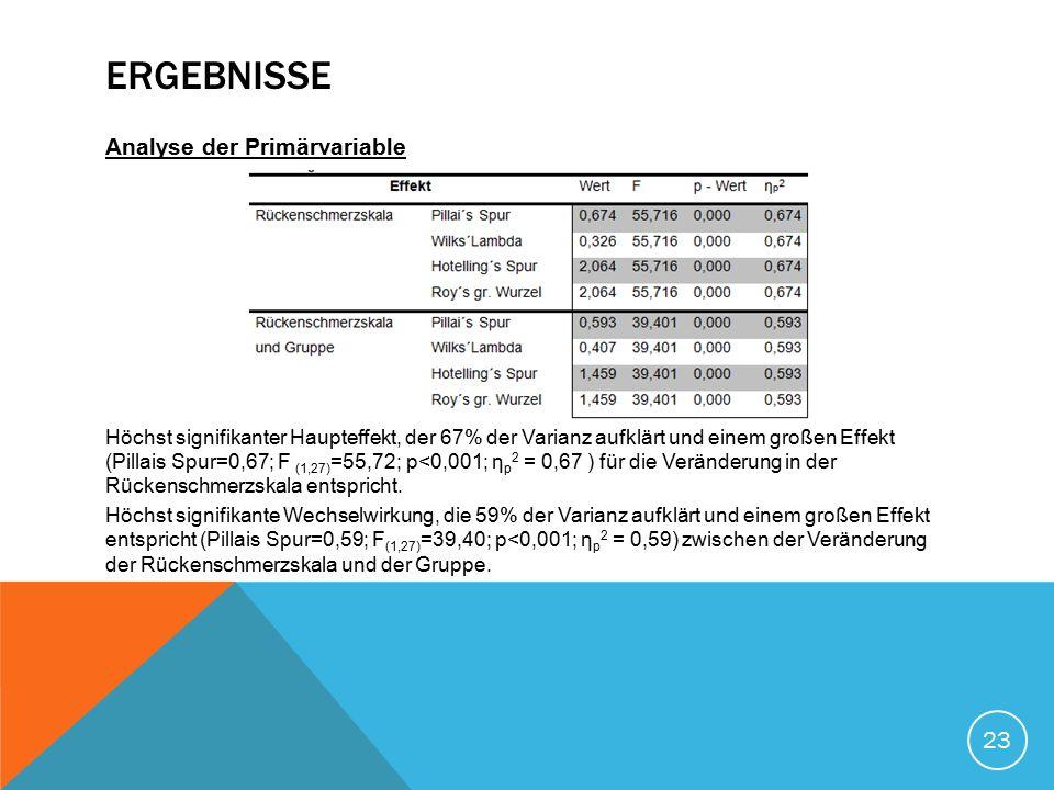 ERGEBNISSE Analyse der Primärvariable Höchst signifikanter Haupteffekt, der 67% der Varianz aufklärt und einem großen Effekt (Pillais Spur=0,67; F (1,