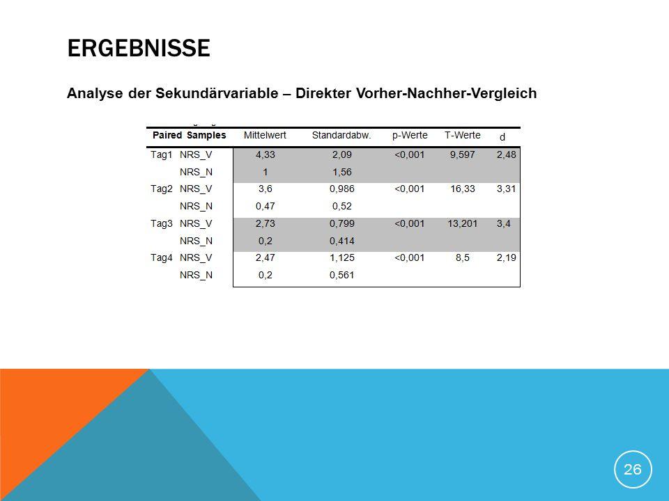 ERGEBNISSE Analyse der Sekundärvariable – Direkter Vorher-Nachher-Vergleich 26 d