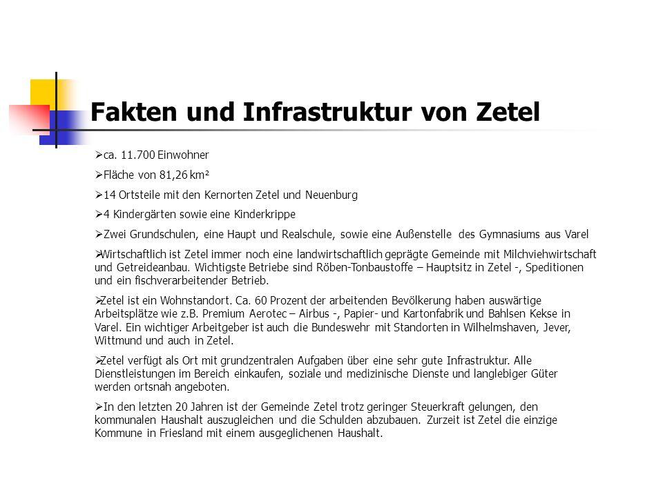 Fakten und Infrastruktur von Zetel  ca. 11.700 Einwohner  Fläche von 81,26 km²  14 Ortsteile mit den Kernorten Zetel und Neuenburg  4 Kindergärten
