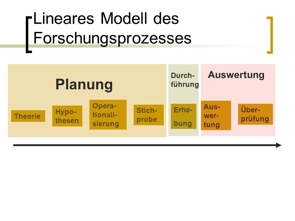 Lineares Modell des Forschungsprozesses Theorie Hypo- thesen Opera- tionali- sierung Stich- probe Erhe- bung Aus- wer- tung Über- prüfung Planung Durch- führung Auswertung