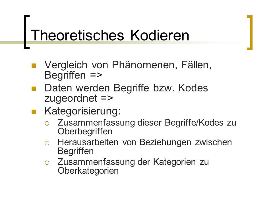 Theoretisches Kodieren Vergleich von Phänomenen, Fällen, Begriffen => Daten werden Begriffe bzw.