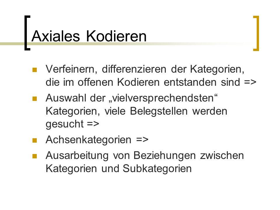"""Axiales Kodieren Verfeinern, differenzieren der Kategorien, die im offenen Kodieren entstanden sind => Auswahl der """"vielversprechendsten Kategorien, viele Belegstellen werden gesucht => Achsenkategorien => Ausarbeitung von Beziehungen zwischen Kategorien und Subkategorien"""