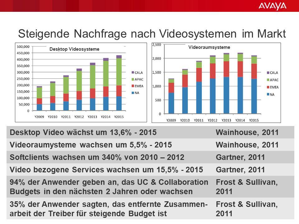 © 2013 Avaya Inc. All rights reserved. 55 Steigende Nachfrage nach Videosystemen im Markt Desktop Video wächst um 13,6% - 2015Wainhouse, 2011 Videorau