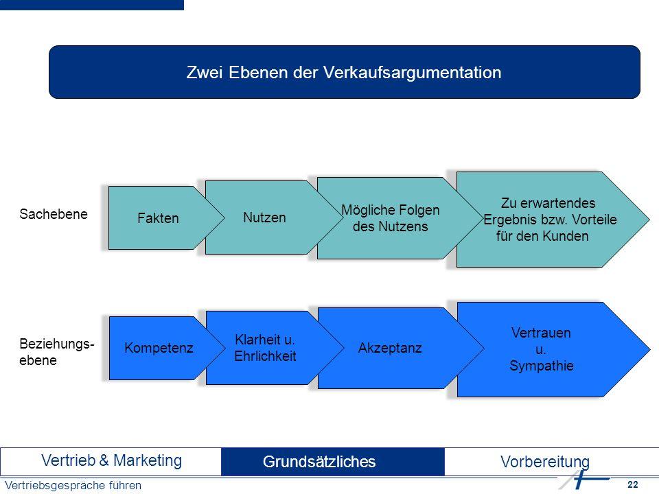 22 Vertriebsgespräche führen Zwei Ebenen der Verkaufsargumentation Zu erwartendes Ergebnis bzw.