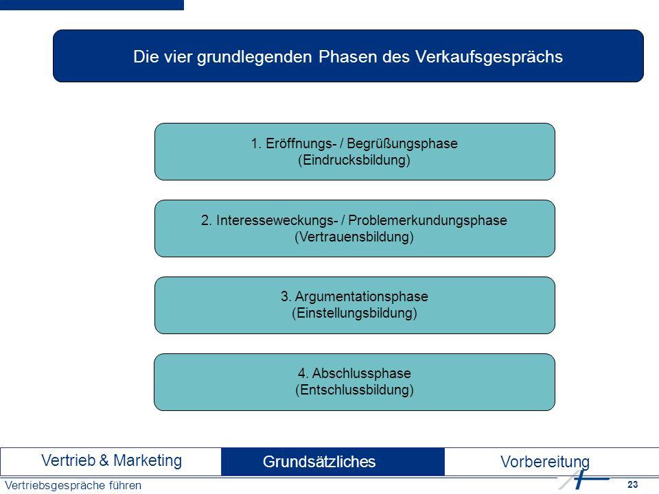 23 Vertriebsgespräche führen Die vier grundlegenden Phasen des Verkaufsgesprächs 1.