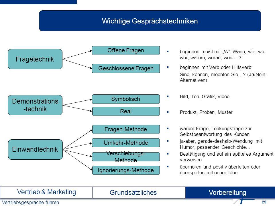 """29 Vertriebsgespräche führen Vertrieb & Marketing Vorbereitung Grundsätzliches  beginnen meist mit """"W : Wann, wie, wo, wer, warum, woran, wen….."""