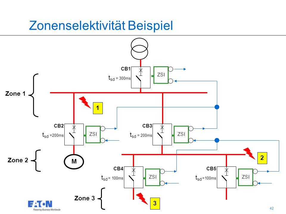 42 Zonenselektivität Beispiel 3 2 1 ZSI Zone 1 Zone 2 Zone 3 CB2 t sd =200ms CB3 t sd = 200ms CB5 t sd =100ms CB4 t sd = 100ms CB1 t sd = 300ms M