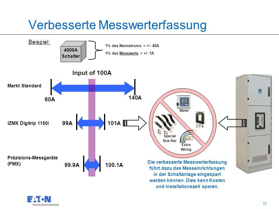 52 Verbesserte Messwerterfassung Beispiel: 1% des Nennstroms = +/- 40A 1% des Messwerts = +/- 1A Input of 100A 4000A Schalter 60A 140A 101A99A Markt Standard IZMX Digitrip 1150i 100.1A99.9A Präzisions-Messgeräte (PMX) Meter Extra Wiring CT's Special Bus Bar Die verbesserte Messwerterfassung führt dazu das Messeinrichtungen in der Schaltanlage eingespart werden können.