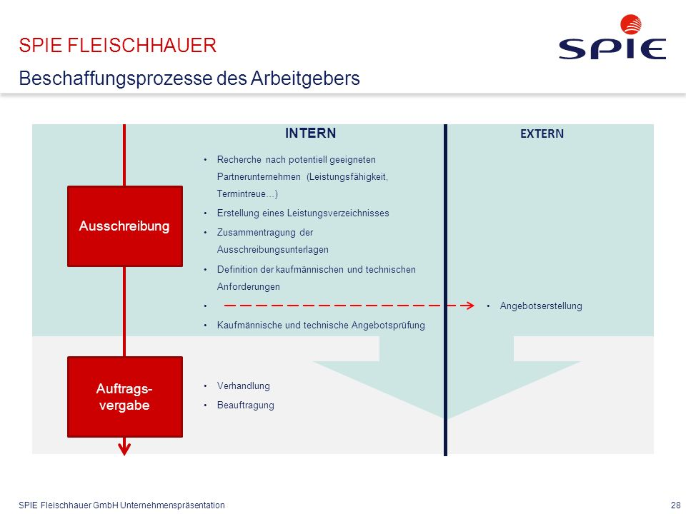 SPIE Fleischhauer GmbH Unternehmenspräsentation 28 SPIE FLEISCHHAUER Beschaffungsprozesse des Arbeitgebers INTERN EXTERN Ausschreibung Recherche nach