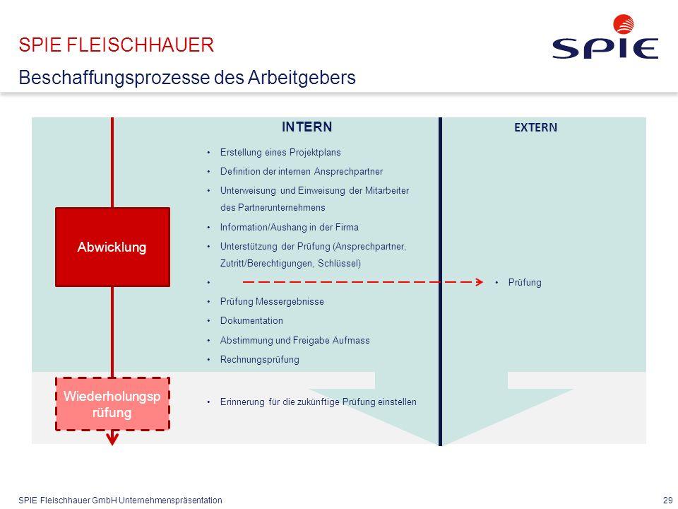 SPIE Fleischhauer GmbH Unternehmenspräsentation 29 SPIE FLEISCHHAUER Beschaffungsprozesse des Arbeitgebers EXTERN Abwicklung Erstellung eines Projektp