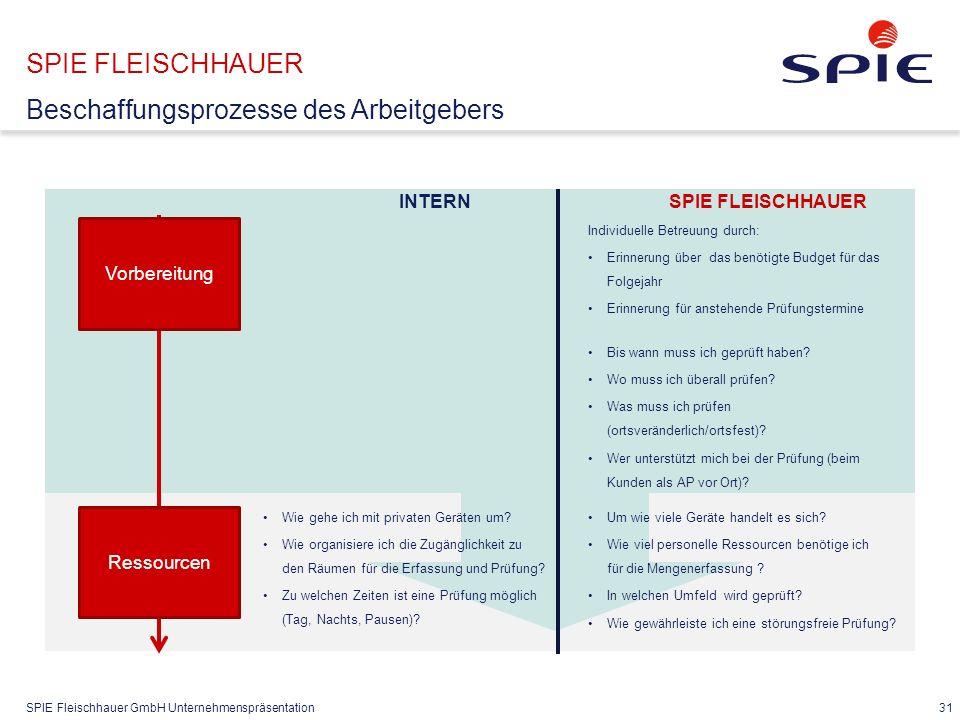SPIE Fleischhauer GmbH Unternehmenspräsentation 31 SPIE FLEISCHHAUER Beschaffungsprozesse des Arbeitgebers Vorbereitung Ressourcen INTERN Wie gehe ich