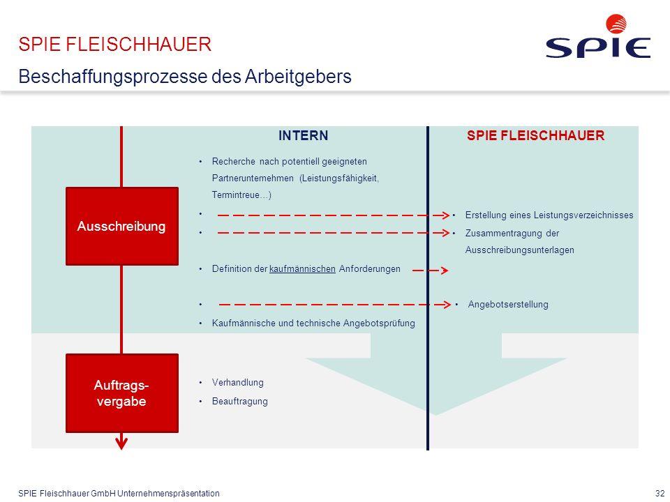 SPIE Fleischhauer GmbH Unternehmenspräsentation 32 SPIE FLEISCHHAUER Beschaffungsprozesse des Arbeitgebers INTERN Ausschreibung Recherche nach potenti