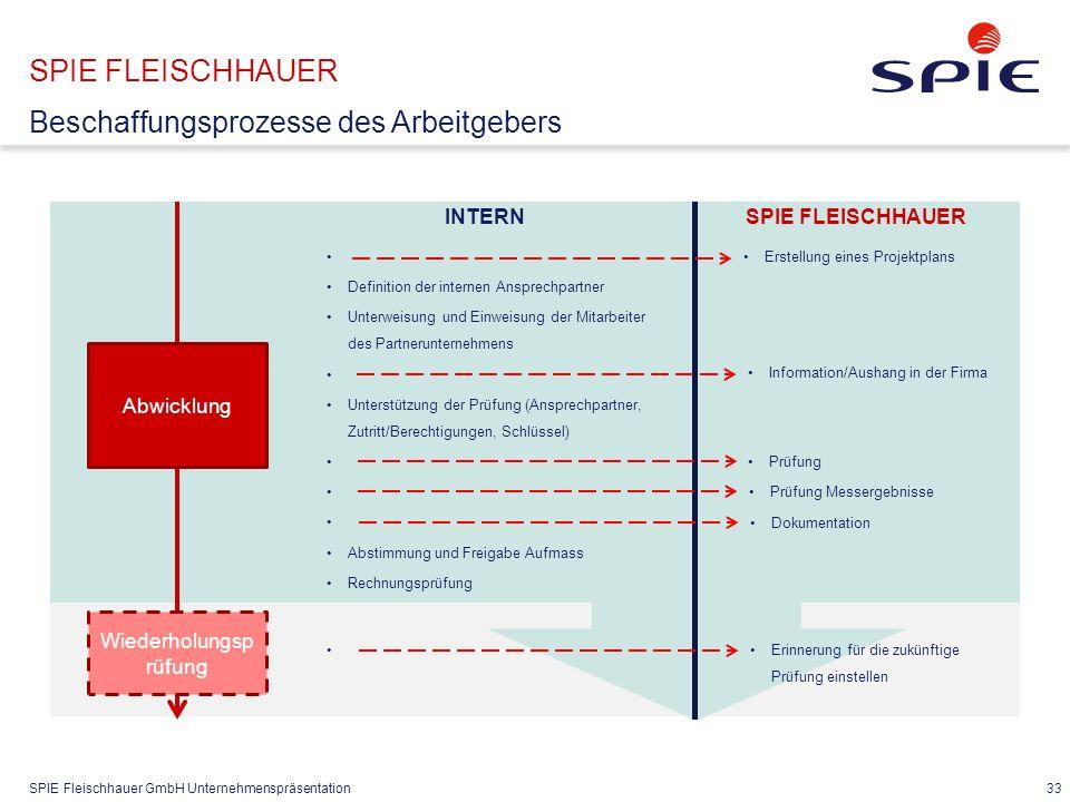 SPIE Fleischhauer GmbH Unternehmenspräsentation 33 SPIE FLEISCHHAUER Beschaffungsprozesse des Arbeitgebers Abwicklung Definition der internen Ansprech