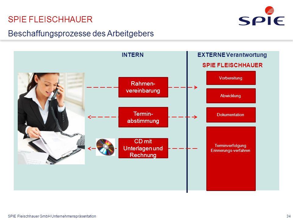 SPIE Fleischhauer GmbH Unternehmenspräsentation 34 SPIE FLEISCHHAUER Beschaffungsprozesse des Arbeitgebers INTERN EXTERNE Verantwortung SPIE FLEISCHHA