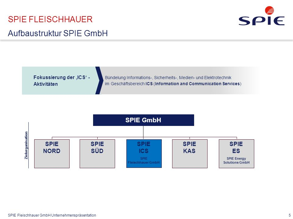 SPIE Fleischhauer GmbH Unternehmenspräsentation 5 SPIE FLEISCHHAUER Aufbaustruktur SPIE GmbH SPIE GmbH SPIE NORD SPIE SÜD Zielorganisation SPIE KAS SP