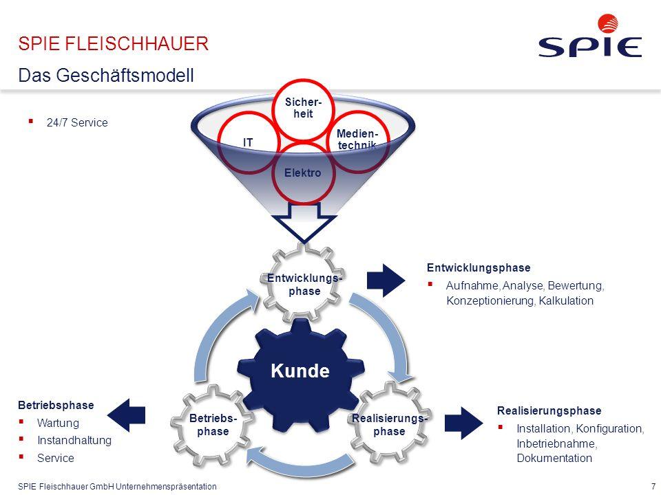 SPIE Fleischhauer GmbH Unternehmenspräsentation 7 SPIE FLEISCHHAUER Das Geschäftsmodell Kunde Entwicklungs- phase Entwicklungsphase  Aufnahme, Analys