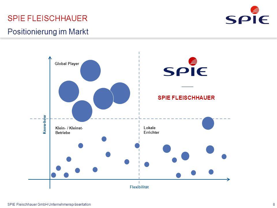 SPIE Fleischhauer GmbH Unternehmenspräsentation 8 SPIE FLEISCHHAUER Positionierung im Markt Flexibilität Know-how Global Player Klein- / Kleinst- Betr