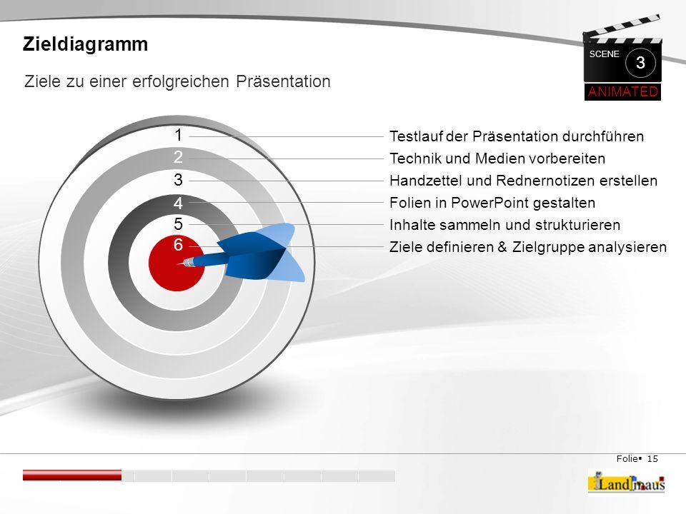 Folie  15 1 Zieldiagramm Ziele zu einer erfolgreichen Präsentation Testlauf der Präsentation durchführen Technik und Medien vorbereiten Handzettel un