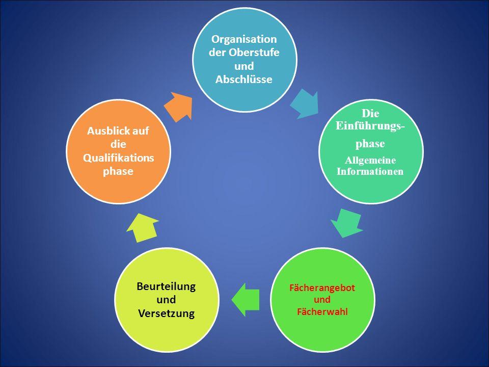 Organisation der Oberstufe und Abschlüsse Die Einführungs- phase Allgemeine Informationen Fächerangebot und Fächerwahl Beurteilung und Versetzung Ausblick auf die Qualifikations phase