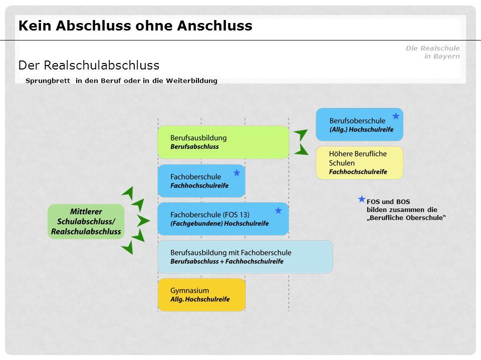 """FOS und BOS bilden zusammen die """"Berufliche Oberschule"""" Kein Abschluss ohne Anschluss Die Realschule in Bayern Bayerisches Staatsministerium für Unter"""
