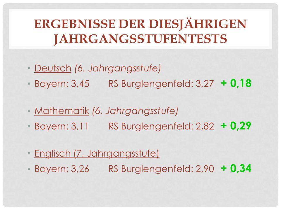 ERGEBNISSE DER DIESJÄHRIGEN JAHRGANGSSTUFENTESTS Deutsch (6. Jahrgangsstufe) Bayern: 3,45RS Burglengenfeld: 3,27 + 0,18 Mathematik (6. Jahrgangsstufe)