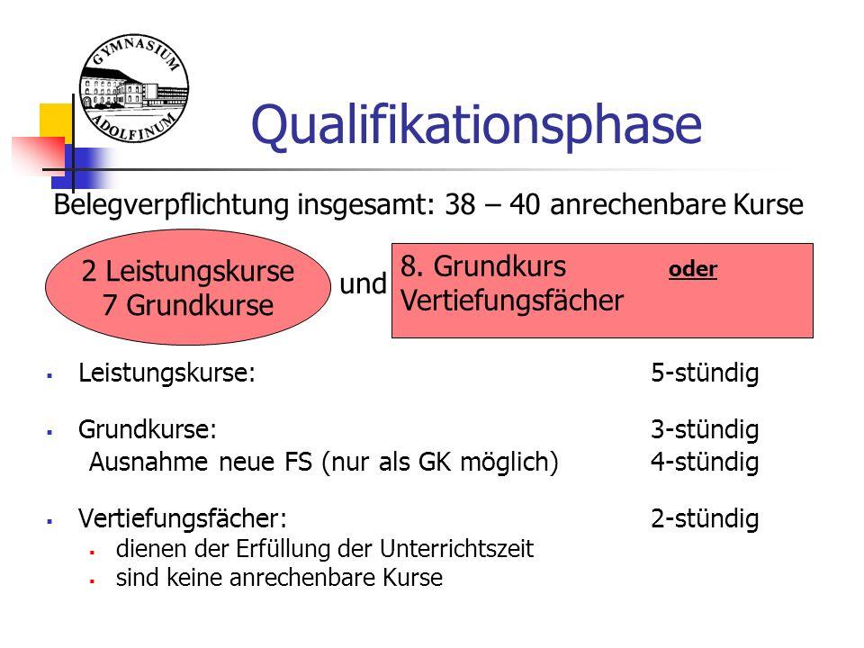 Qualifikationsphase  Leistungskurse: 5-stündig  Grundkurse:3-stündig Ausnahme neue FS (nur als GK möglich)4-stündig  Vertiefungsfächer: 2-stündig  dienen der Erfüllung der Unterrichtszeit  sind keine anrechenbare Kurse Belegverpflichtung insgesamt: 38 – 40 anrechenbare Kurse und 2 Leistungskurse 7 Grundkurse 8.