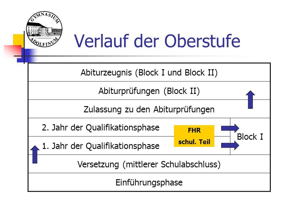 Klausuren in der EF Pflicht Deutsch Mathematik alle Fremdsprachen eine Gesellschaftswissenschaft eine Naturwissenschaft Entscheidungsgrundlage für die weitere Laufbahn LK-Wahlen nach EF.2 (1) Wahl der Abiturfächer am Ende er Q1 Abwahlen im Rahmen der Unterrichtspflicht