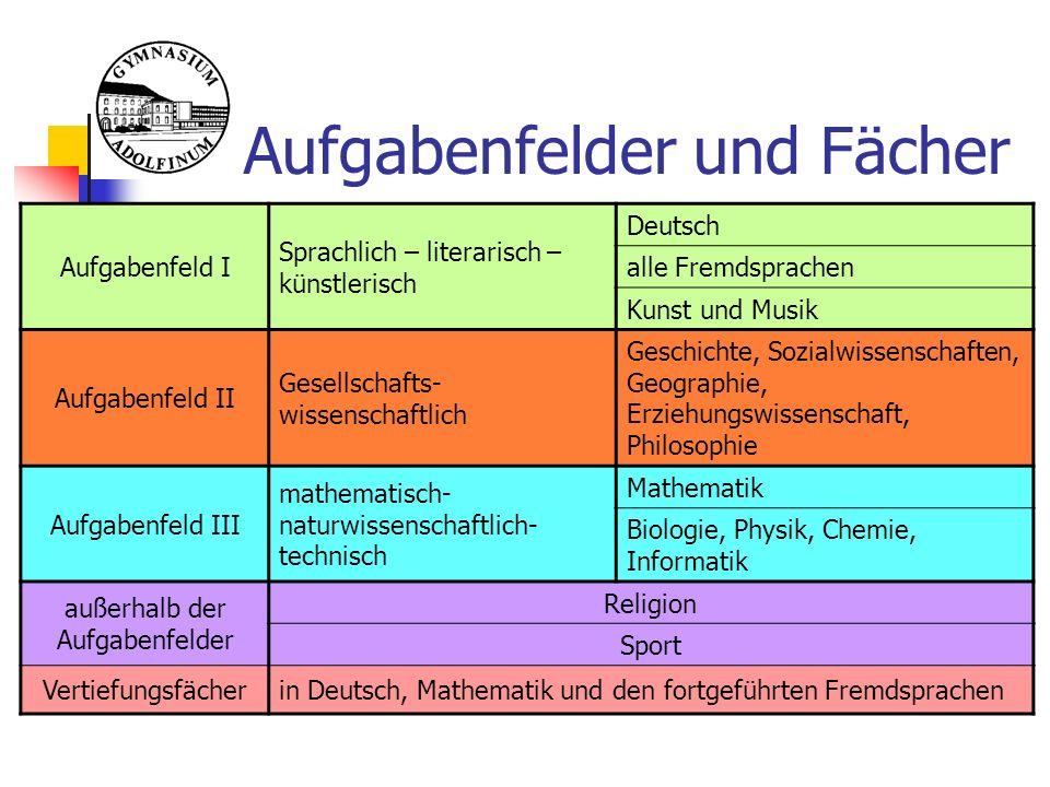 Wahl der Abiturfächer 2 LKs und 2 ausgewählte GKs bilden die 4 Abiturfächer Erstes bis drittes Abiturfach  schriftliche Abiturprüfung Viertes Abiturfach  mündliche Abiturprüfung Erster Leistungskurs muss Deutsch, Mathematik, eine fortgeführte Fremdsprache oder eine Naturwissenschaft sein.
