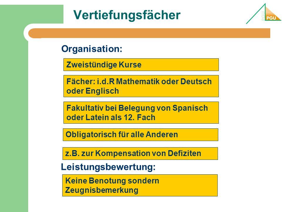 Vertiefungsfächer Organisation: Leistungsbewertung: Zweistündige Kurse Fächer: i.d.R Mathematik oder Deutsch oder Englisch Fakultativ bei Belegung von Spanisch oder Latein als 12.