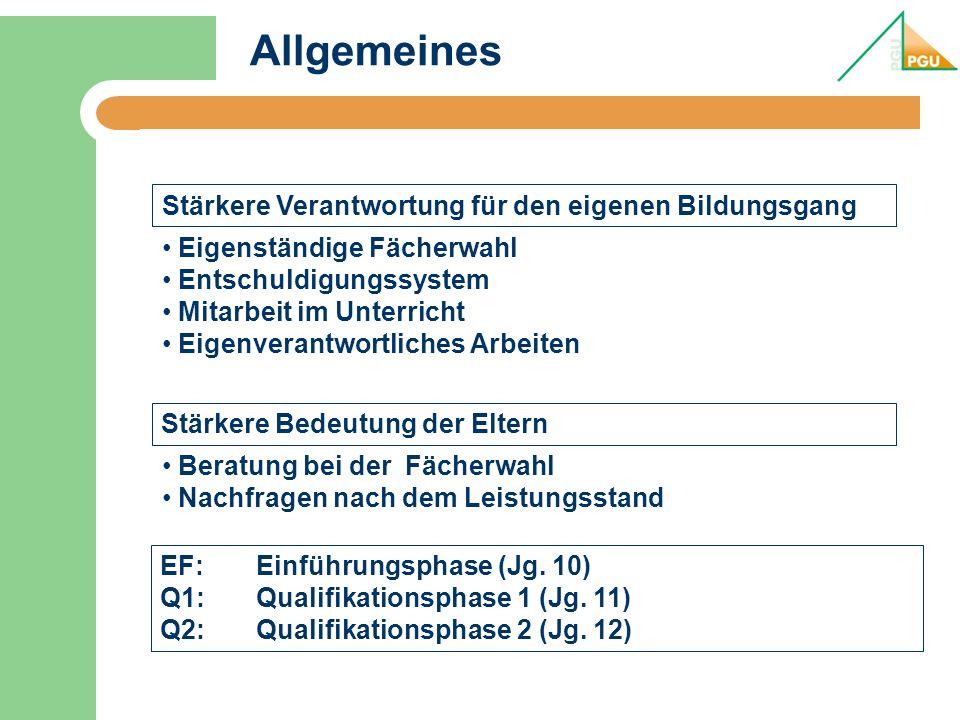 Beispiel 2: FS G8 Beispiel 2 – Fremdsprachlicher Schwerpunkt EinführungsphaseAbitur- fach Q1Q2 Anzahl der anrechenba ren Kurse 1234 1Deutsch1.LK 4 2Englisch2.LK 4 3Französisch (ab 6)xMMMM4 4Spanisch (neu)xSSSS4 5KunstxMM-- 2 6Geschichtex-- MM2 7Sozialwissenschaften4.SSSM4 8MathematikxSSSS4 9Biologie3.SSSS4 10ReligionxMM-- 2 11SportxMMMM4 12Vertiefungsfach MatheX Wochenstunden3635 32 38 Insgesamt 103 Wochenstunden