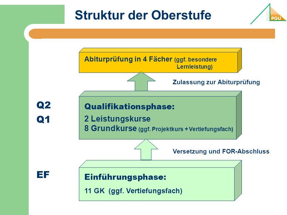 Struktur der Oberstufe Abiturprüfung in 4 Fächer (ggf.