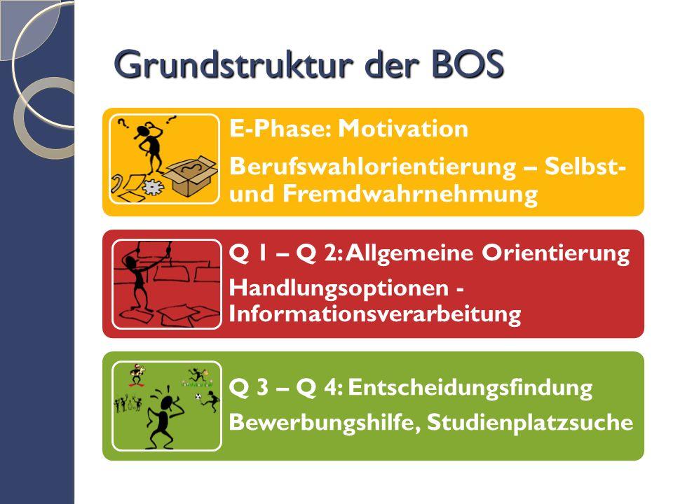 Grundstruktur der BOS E-Phase: Motivation Berufswahlorientierung – Selbst- und Fremdwahrnehmung Q 1 – Q 2: Allgemeine Orientierung Handlungsoptionen - Informationsverarbeitung Q 3 – Q 4: Entscheidungsfindung Bewerbungshilfe, Studienplatzsuche