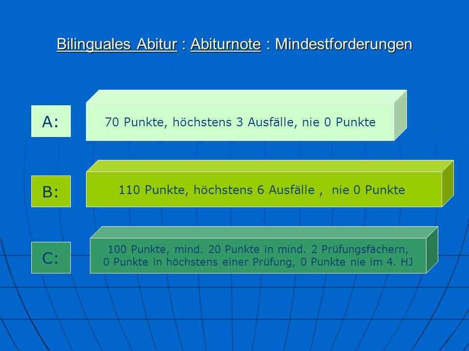 Bilinguales Abitur : Abiturnote : Mindestforderungen Abiturnote 70 Punkte, höchstens 3 Ausfälle, nie 0 Punkte 110 Punkte, höchstens 6 Ausfälle, nie 0 Punkte 100 Punkte, mind.