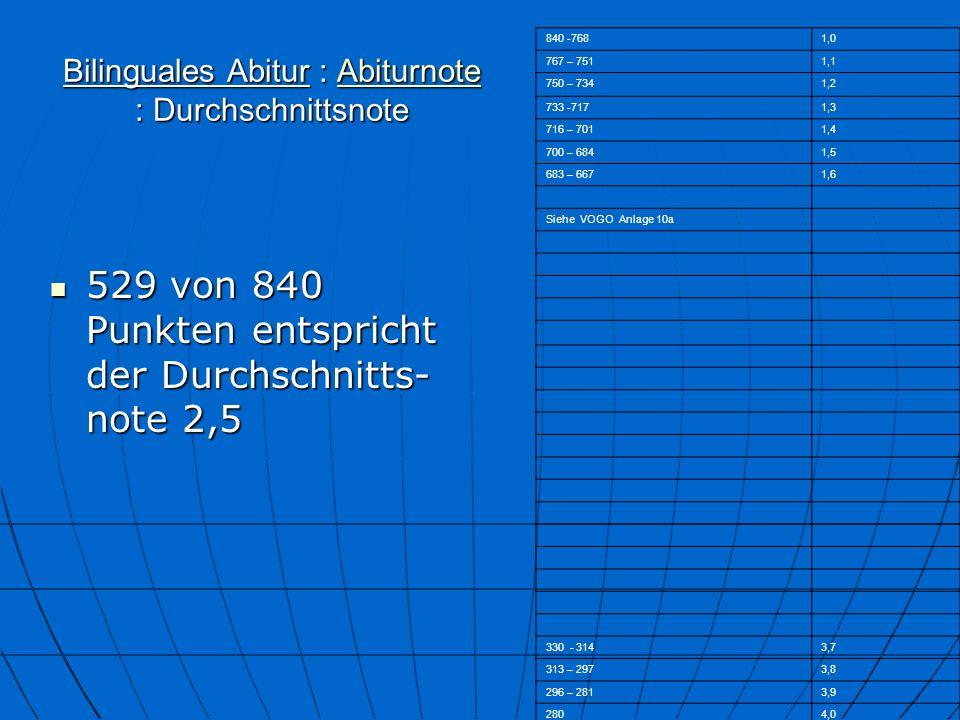 Bilinguales Abitur : Abiturnote : Durchschnittsnote Abiturnote 529 von 840 Punkten entspricht der Durchschnitts- note 2,5 529 von 840 Punkten entspricht der Durchschnitts- note 2,5 840 -7681,0 767 – 7511,1 750 – 7341,2 733 -7171,3 716 – 7011,4 700 – 6841,5 683 – 6671,6 Siehe VOGO Anlage 10a 330 - 3143,7 313 – 2973,8 296 – 2813,9 2804,0
