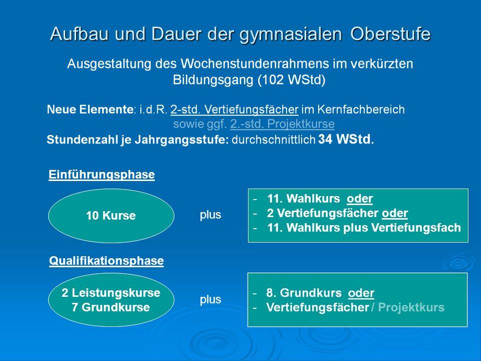 Abiturprüfung  Abiturfächer müssen sein: ZWEI der Fächer Deutsch, Fremdsprache, Mathematik.