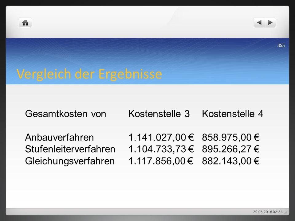 Vergleich der Ergebnisse Gesamtkosten vonKostenstelle 3Kostenstelle 4 Anbauverfahren1.141.027,00 €858.975,00 € Stufenleiterverfahren1.104.733,73 €895.266,27 € Gleichungsverfahren1.117.856,00 €882.143,00 € 29.05.2016 02:38 355