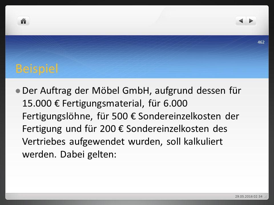 Beispiel Der Auftrag der Möbel GmbH, aufgrund dessen für 15.000 € Fertigungsmaterial, für 6.000 Fertigungslöhne, für 500 € Sondereinzelkosten der Fertigung und für 200 € Sondereinzelkosten des Vertriebes aufgewendet wurden, soll kalkuliert werden.