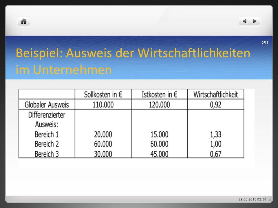 Beispiel: Ausweis der Wirtschaftlichkeiten im Unternehmen 29.05.2016 02:38 251