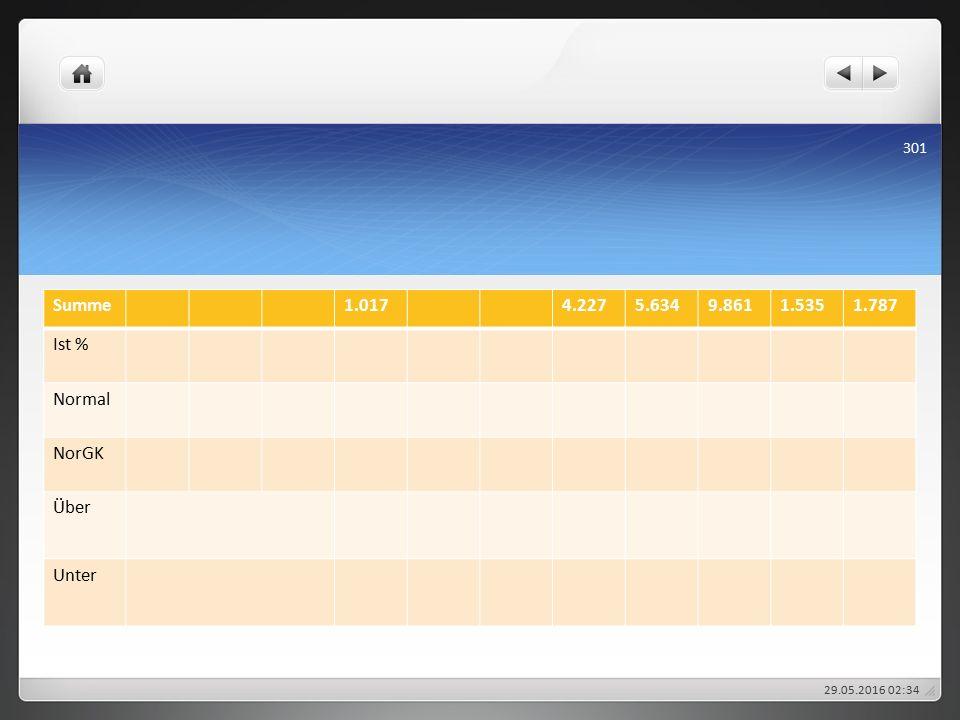 Summe1.0174.2275.6349.8611.5351.787 Ist % Normal NorGK Über Unter 29.05.2016 02:38 301