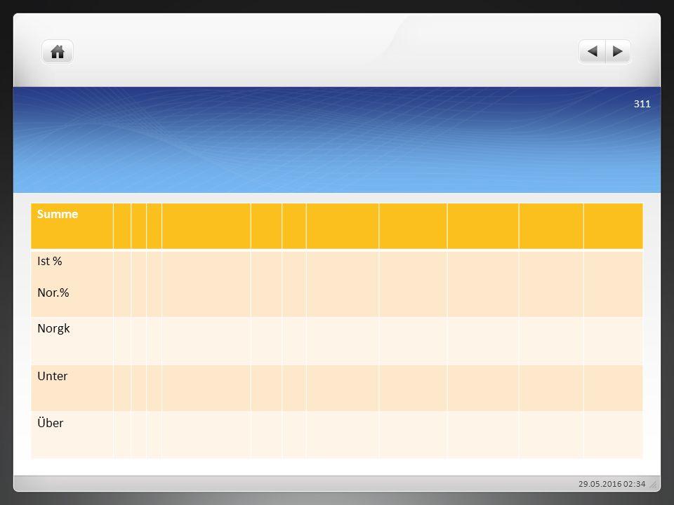 Summe Ist % Nor.% Norgk Unter Über 29.05.2016 02:38 311